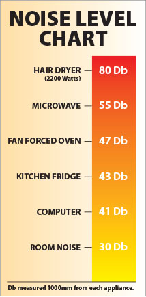 Bar Fridge Noise Level Chart